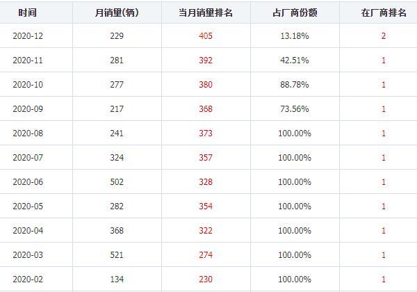 海马8s最新销量消息 2020年12月销量229辆
