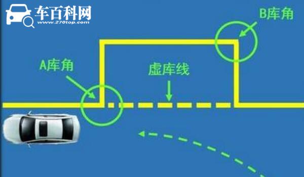 侧方位停车技巧 四个车内侧方视角详解