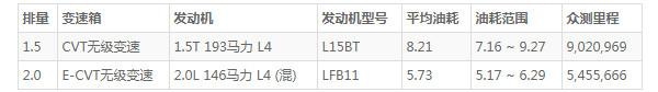本田皓影油箱多少升 油箱容积为53L(混动油耗仅5.7L)