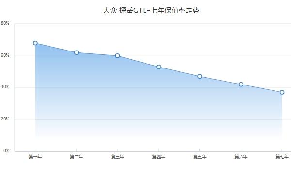 大众探岳二手车价格 大众探岳保值率怎么样(前三年保值率60%)