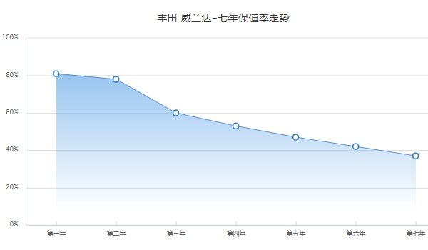 威兰达二手车价格 威兰达保值率怎么样(前三年平均保值率60%)