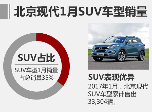 2012年suv销量排行_2017年1月北京现代汽车销量排行榜 — SUV排行榜网