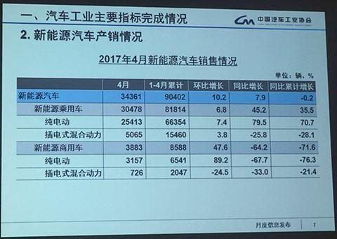 2017年4月新能源汽车销量超过3.4万辆
