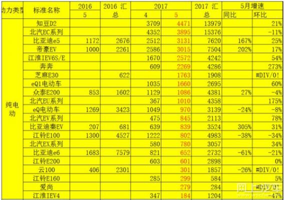 2017年5月中国新能源汽车销量数据分析