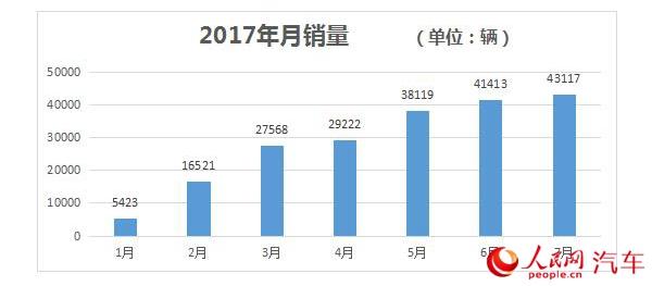 2017年7月中国新能源乘用车销量4.3万辆