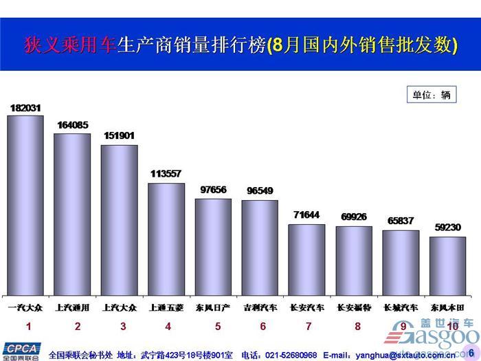 2017年8月中国乘用车汽车销量品牌前十