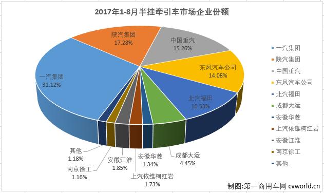 2017年8月中国牵引车汽车销量排行榜