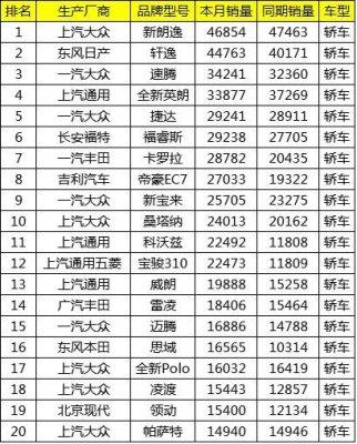 2017年10月中国轿车销量TOP20排