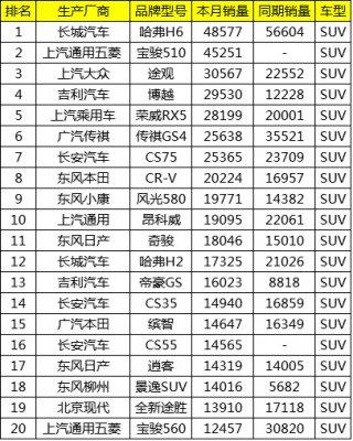 2017年10月中国SUV汽车销量排行