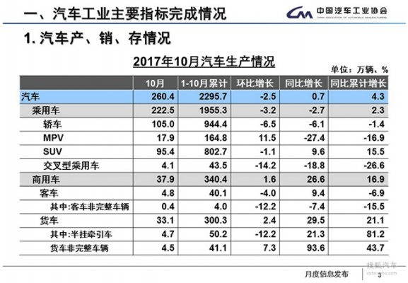 2017年10月中国汽车销售数据270.35万辆