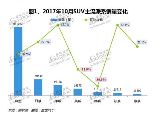 2017年10月中国SUV汽车市场销量分析