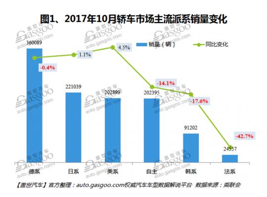 2017年10月中国轿车销量分析